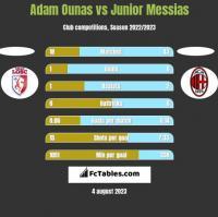 Adam Ounas vs Junior Messias h2h player stats