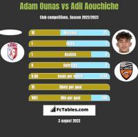 Adam Ounas vs Adil Aouchiche h2h player stats