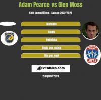 Adam Pearce vs Glen Moss h2h player stats