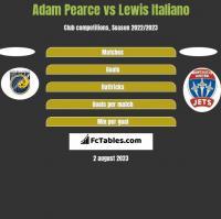 Adam Pearce vs Lewis Italiano h2h player stats
