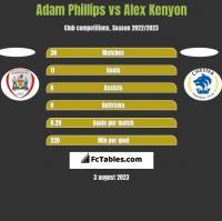Adam Phillips vs Alex Kenyon h2h player stats
