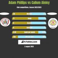 Adam Phillips vs Callum Ainley h2h player stats