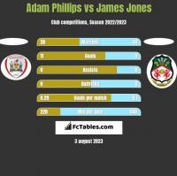 Adam Phillips vs James Jones h2h player stats