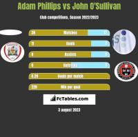 Adam Phillips vs John O'Sullivan h2h player stats