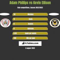 Adam Phillips vs Kevin Ellison h2h player stats