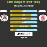 Adam Phillips vs Oliver Finney h2h player stats