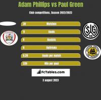Adam Phillips vs Paul Green h2h player stats