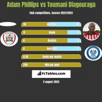 Adam Phillips vs Toumani Diagouraga h2h player stats