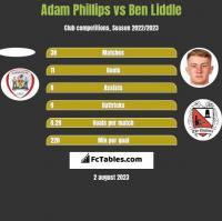 Adam Phillips vs Ben Liddle h2h player stats