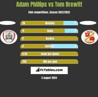 Adam Phillips vs Tom Brewitt h2h player stats