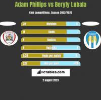 Adam Phillips vs Beryly Lubala h2h player stats