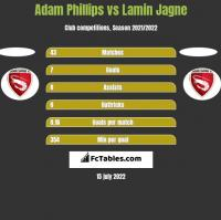 Adam Phillips vs Lamin Jagne h2h player stats