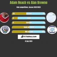 Adam Reach vs Alan Browne h2h player stats