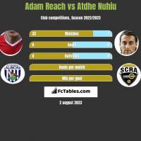 Adam Reach vs Atdhe Nuhiu h2h player stats