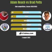 Adam Reach vs Brad Potts h2h player stats