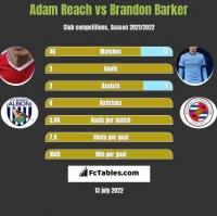 Adam Reach vs Brandon Barker h2h player stats