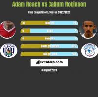 Adam Reach vs Callum Robinson h2h player stats
