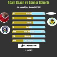 Adam Reach vs Connor Roberts h2h player stats