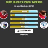 Adam Reach vs Connor Wickham h2h player stats