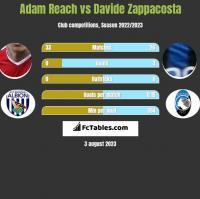 Adam Reach vs Davide Zappacosta h2h player stats