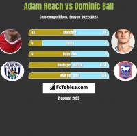 Adam Reach vs Dominic Ball h2h player stats
