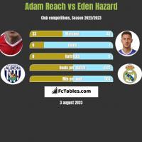 Adam Reach vs Eden Hazard h2h player stats