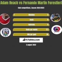 Adam Reach vs Fernando Martin Forestieri h2h player stats