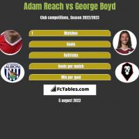 Adam Reach vs George Boyd h2h player stats