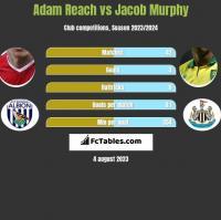 Adam Reach vs Jacob Murphy h2h player stats