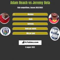 Adam Reach vs Jeremy Bela h2h player stats