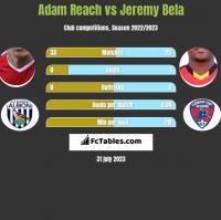 Adam Reach vs Jeremy Bela h2h player stats