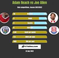 Adam Reach vs Joe Allen h2h player stats