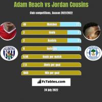 Adam Reach vs Jordan Cousins h2h player stats