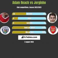 Adam Reach vs Jorginho h2h player stats