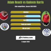 Adam Reach vs Kadeem Harris h2h player stats