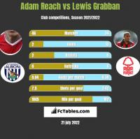 Adam Reach vs Lewis Grabban h2h player stats