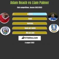 Adam Reach vs Liam Palmer h2h player stats