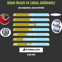 Adam Reach vs Lukas Jutkiewicz h2h player stats