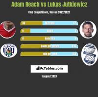 Adam Reach vs Lukas Jutkiewicz h2h player stats