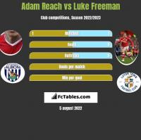 Adam Reach vs Luke Freeman h2h player stats