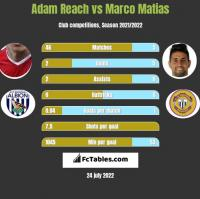 Adam Reach vs Marco Matias h2h player stats