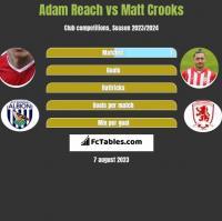 Adam Reach vs Matt Crooks h2h player stats