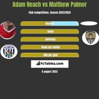 Adam Reach vs Matthew Palmer h2h player stats