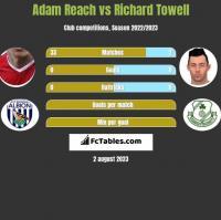Adam Reach vs Richard Towell h2h player stats