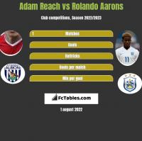 Adam Reach vs Rolando Aarons h2h player stats