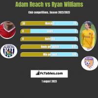 Adam Reach vs Ryan Williams h2h player stats
