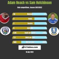 Adam Reach vs Sam Hutchinson h2h player stats