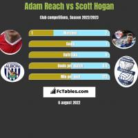 Adam Reach vs Scott Hogan h2h player stats