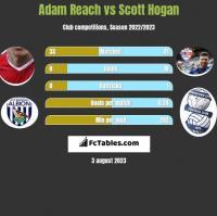 Adam Reach vs Scott Hogan h2h player stats