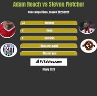 Adam Reach vs Steven Fletcher h2h player stats